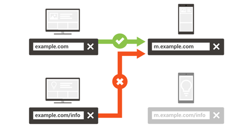 浅析移动优化单独的网址配置