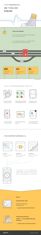 谷歌移动更新影响移动网站优化信息图